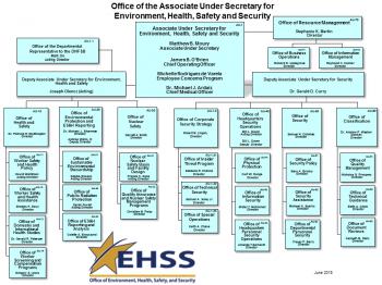 AU Organizational Chart - updated June 2018