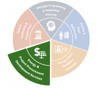 FEMP wheelhouse graphic with Energy and Project Procurement Development Services.