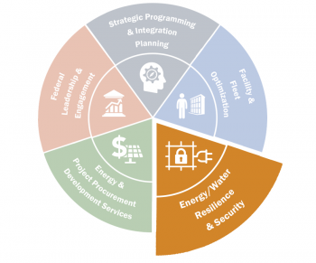 FEMP wheelhouse graphic with the Energy and Water Resilience and Security wedge highlighted.