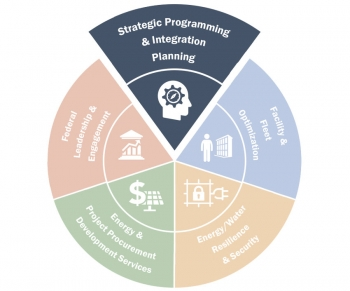 FEMP wheelhouse graphic highlighting Strategic Programming and Integration Planning.