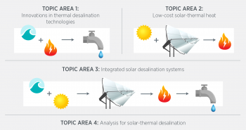 Solar Desalination Program Topics