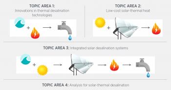 Solar Desalination Program Topics