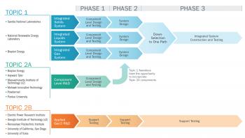 Gen3 CSP Topics Flow Chart Graphic