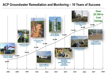 The Savannah River Nuclear Solutions Area Cleanup Projects (ACP) Division has implemented several passive, energy-efficient technologies to treat contaminated groundwater, saving more than $5.5 million since 2008.