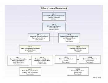 LM Organization Chart