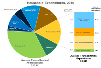 Chart showing household expenditures in 2016. 16% was for transportation.