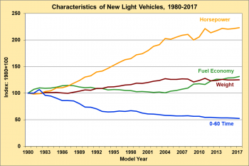 Graph showing characteristics of new light vehicles from 1980 to 2017. Characteristics include horsepower, fuel economy, weight, and acceleration.