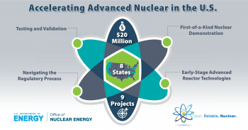 $20 Million, 8 States, 9 projects for Testing and Validation, Navigating the Regulatory Process, First-of-a-Kind Nuclear Demonstration, Early-Stage Advanced Reactor Technologies