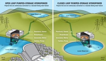 Illustration of open and closed loop pumped storage.
