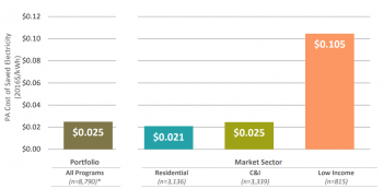 sector comparison of the cost of saved energy