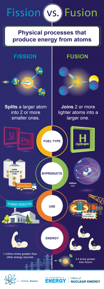 Fission vs fusion. What is the difference between the two?