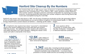 Hanford Site Cleanup By the Numbers infographic
