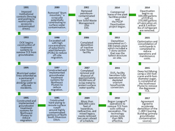 This flowchart shows many significant cleanup milestones completed since 1990.