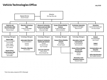 VTO organizational chart update july 2018