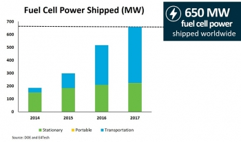 Bar chart shows the amount of fuel cell power (in megawatts) shipped worldwide from 2014 to 2017.