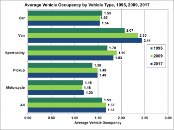 Average Vehicle Occupancy by Vehicle Type (car, van, sport utility, pickup, and motorcycle) in 1995, 2009, and 2017.