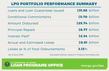 LPO Portfolio Performance as of June 2018