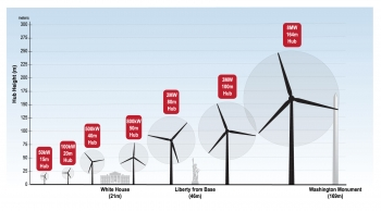 Illustration showing the hub height and energy production of many sizes of wind turbines, while comparing their height to well-known landmarks.