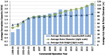 Average nameplate capacity graph