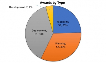 Graph of award type funds.