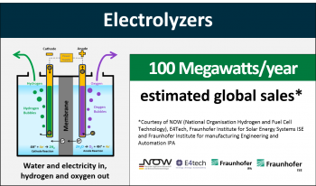 Global sales of electrolyzers in 2017 were estimated to be 100 megawatts per year.