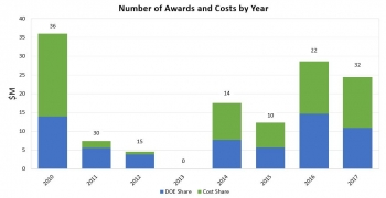 Graph of the number of costs per year.