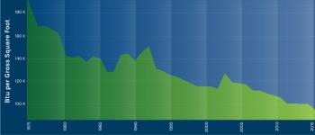 Graphic displaying the progress FEMP makes toward energy reduction.