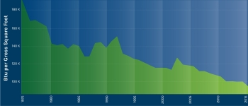 Graphic displaying the progress FEMP makes toward energy reduction.