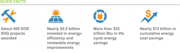 About 400 DOE IDIQ projects awarded; nearly $5.5 billion invested in energy-efficiency and renewable energy improvements; more than 525 trillion Btu in life cycle energy savings; nearly $13 billion in cumulative energy cost savings.