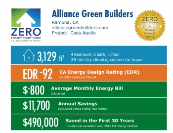 Infographic for Casa Aguila by Alliance Green Builders: Ramona, CA; alliancegreenbuilders.com. 3,129 square feet, EDR -92, -$800 average monthly energy bill, $11,700 annual energy savings, $490,000 saved in the first 30 years.