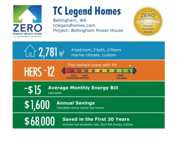 DOE Tour of Zero: Bellingham Power House by TC Legend Homes: Bellingham, WA; tclegendhomes.com. 2,781 square feet, HERS score -12, -$15 average monthly energy bill, $1,600 annual savings, $68,000 saved in the first 30 years.