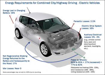Energy requirements for combined city/highway driving of electric vehicles.
