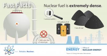 Uranium fuel comparison to other fuel sources.