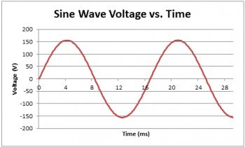 Graph of sine wave voltage versus time