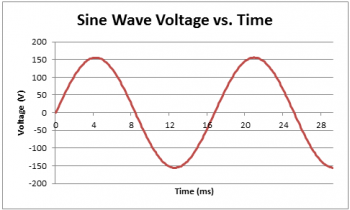 Graph of sine wave voltage versus time