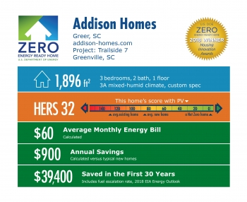 DOE Tour of Zero: Trailside 7 by Addison Homes: 1,896 square feet, HERS 32, $60 average monthly energy bill, $900 annual savings, $39,400 saved over 30 years.