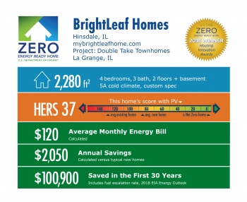 DOE Tour of Zero: Double Take Townhomes by BrightLeaf Homes: 2,280 square feet, HERS 37, $120 average energy bill, $2,050 annual savings, $100,900 saved over 30 years.