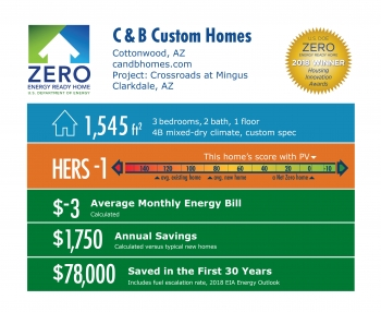 DOE Tour of Zero: Crossroads at Mingus by C & B Custom Homes: 1,545 square feet, HERS -1, -$3 monthly energy bill, $1,750 annual savings, $78,000 saved over 30 years.