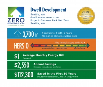 DOE Tour of Zero: Genesee Park Net Zero by Dwell Development: 3,700 square feet, HERS 0, $1 monthly energy bill, $2,550 annual savings, $112,300 saved over 30 years.