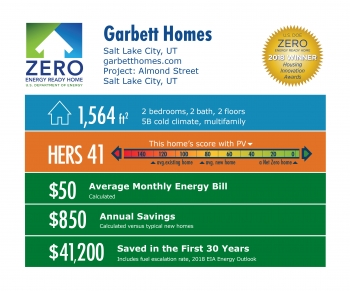 DOE Tour of Zero: Almond Street by Garbett Homes: 1,564 square feet, HERS 41, $50 monthly energy bill, $850 annual savings, $41,200 saved over 30 years.