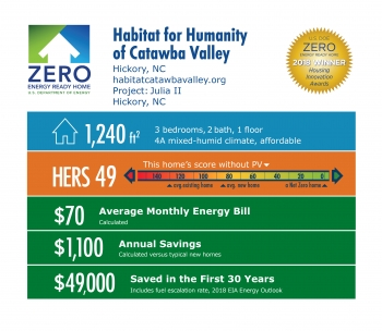 DOE Tour of Zero: Julia II by Habitat for Humanity of Catawba Valley: 1,240 square feet, HERS 49, $70 monthly energy bill, $1,100 annual savings, $49,000 saved in 30 years.