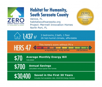 DOE Tour of Zero: Mermell Innovation Homes by Habitat for Humanity, South Sarasota County: 1,437 square feet, HERS 47, $70 monthly energy bill, $700 annual savings, $30,400 saved in 30 years.