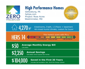 DOE Tour of Zero: Rose Acres by High Performance Homes: 4,270 square feet, HERS 14, $50 monthly energy bill, $2,350 annual savings, $104,000 saved in 30 years.