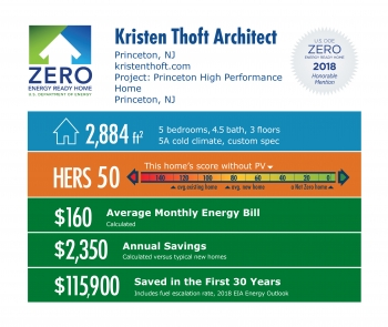 DOE Tour of Zero: Princeton High Performance Home by Kirsten Thoft Architect: 2,884 square feet, HERS 50, $160 monthly energy bill, $2,350 annual savings, $115,900 saved in 30 years.