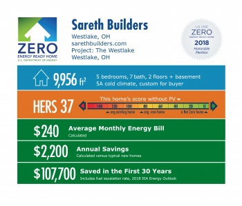 DOE Tour of Zero: The Westlake by Sareth Builders: 9,956 square feet, HERS 37, $240 monthly energy bill, $2,200 annual savings, $107,700 saved in 30 years.