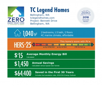 DOE Tour of Zero: Bennett Drive by TC Legend Homes: 1,040 square feet, HERS -25, -$15 monthly energy bill, $1,450 annual savings, $64,400 saved in 30 years.