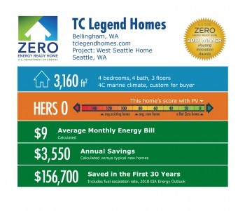 DOE Tour of Zero: West Seattle Home by TC Legend Homes: 3,160 square feet, HERS 0, $9 monthly energy bill, $3,550 annual savings, $156,700 saved in 30 years.