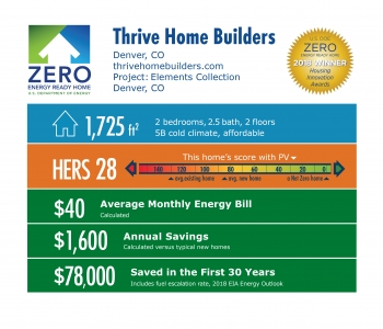 DOE Tour of Zero: Elements Collection by Thrive Home Builders / New Town: 1,725 square feet, HERS 28, $40 monthly energy bill, $1,600 annual savings, $78,000 saved in 30 years.