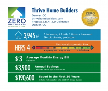 DOE Tour of Zero: Z.E.N. 2.0 Collection by Thrive Home Builders / New Town: 3,945 square feet, HERS 4, -$3 monthly energy bill, $3,900 annual savings, $190,600 saved in 30 years.