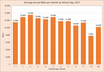 Average annual miles per vehicle by vehicle age in 2017